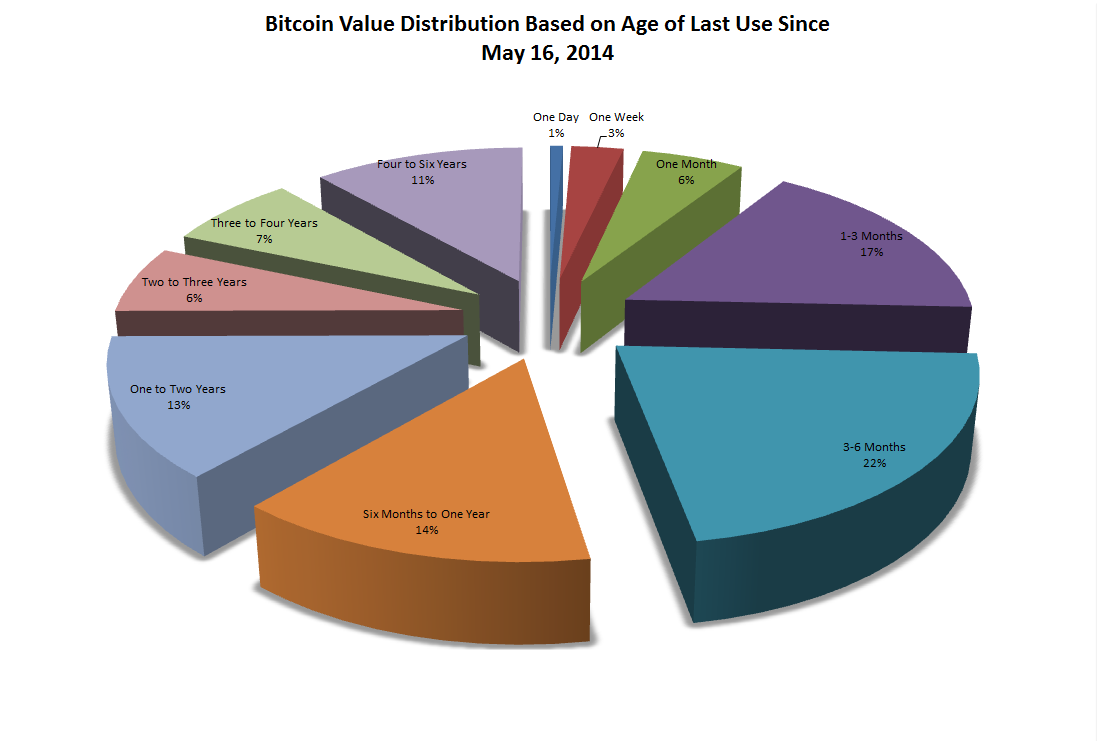 2014 great wall of numbers page 4 piechart nvjuhfo Choice Image