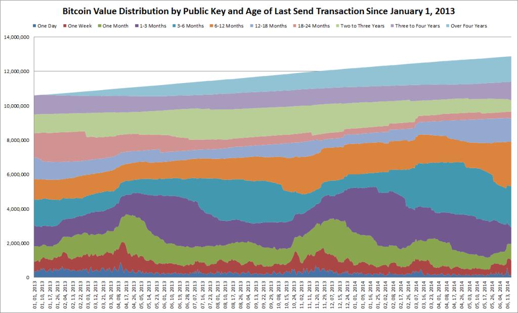 age of last send transaction