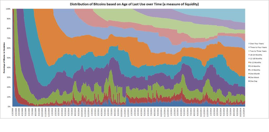 bitcoin age