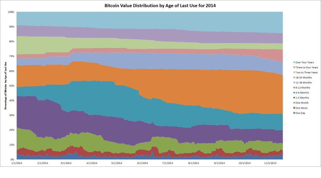bitcoin distribution by age