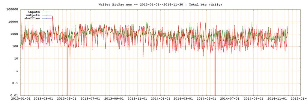 2014-12-04-bitpay-2013-01-01--2014-11-30-btc-day