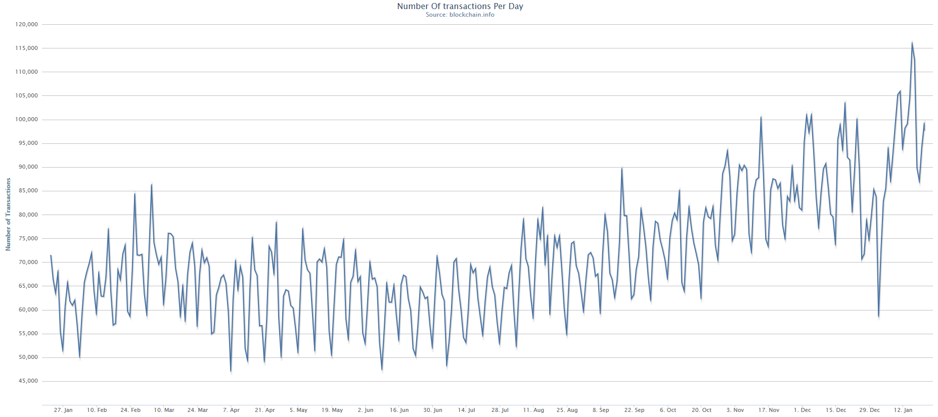 Chart Of Total Transactions On The Bitcoin Blockchain Blockchaininfo Unmodified