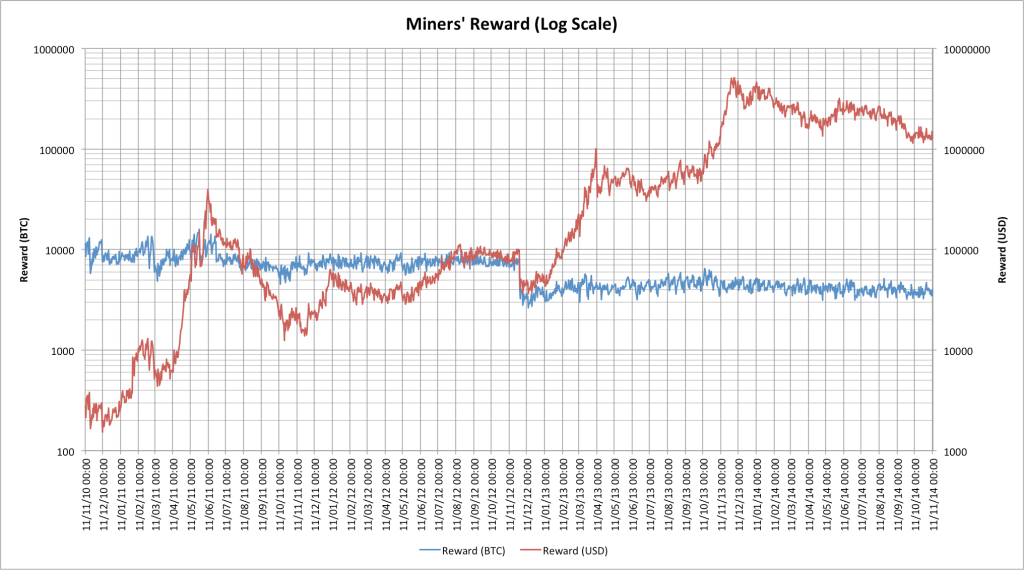 hudson miner rewards