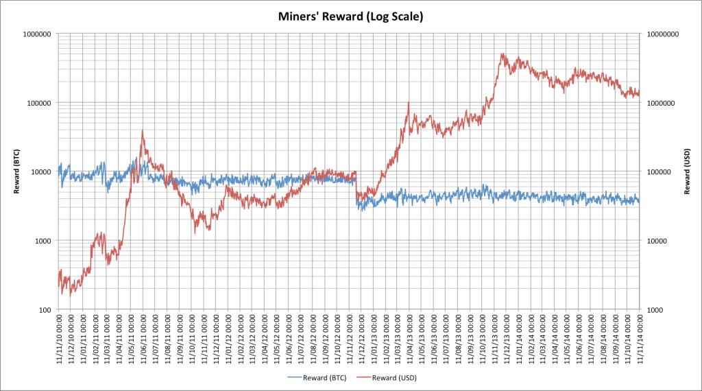 hudson miner rewards