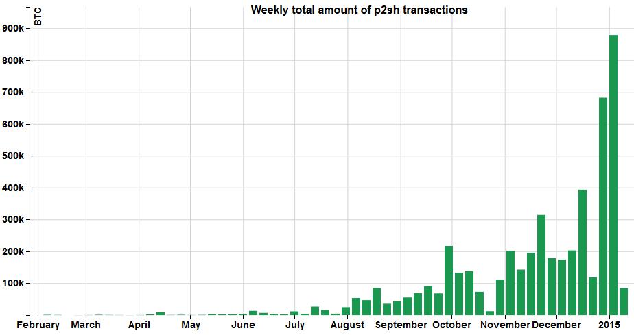 p2sh transactions