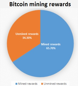 bitcoin mining rewards