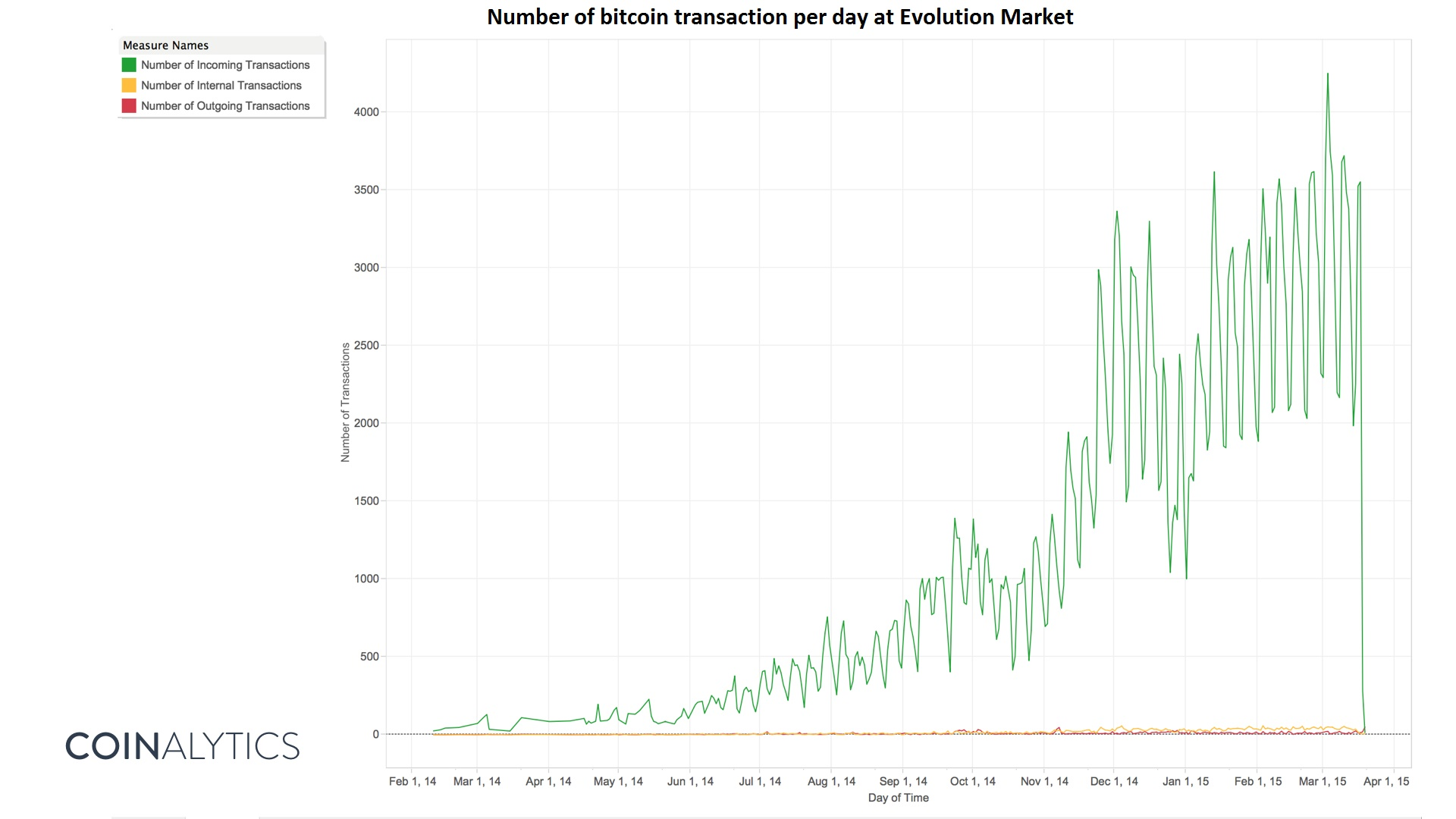 The flow of funds on the bitcoin network in 2015 great wall of evolution market number of transactions pooptronica Images
