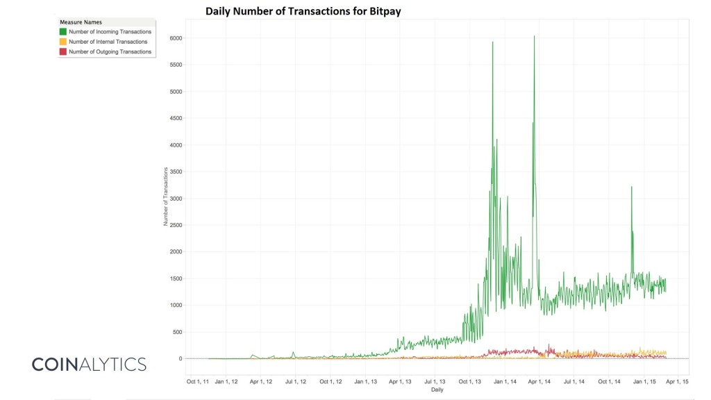 bitpay daily number of transactions