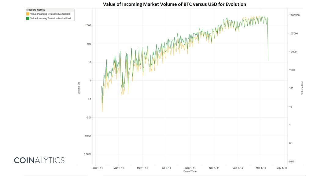 evolution market volume log scale