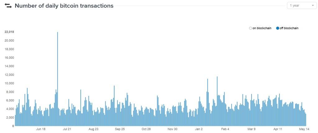 coinbase transactions