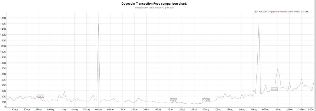 dogecoin-transaction-fees