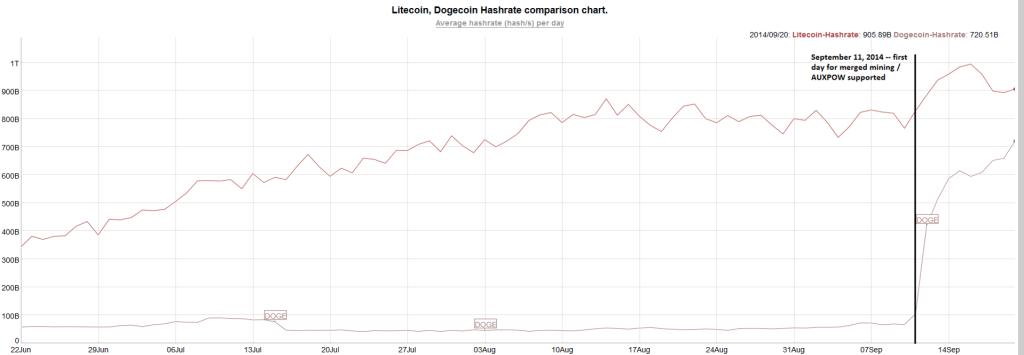 litecoin-dogecoin-hashrate