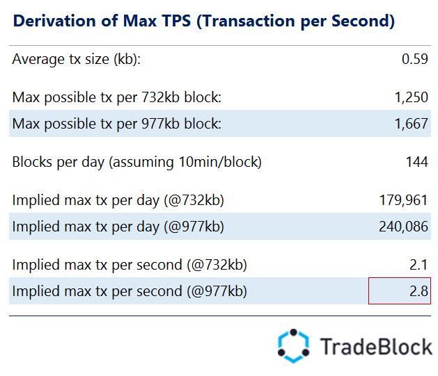 trade block 1