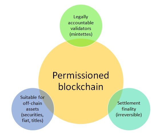 what is permissioned