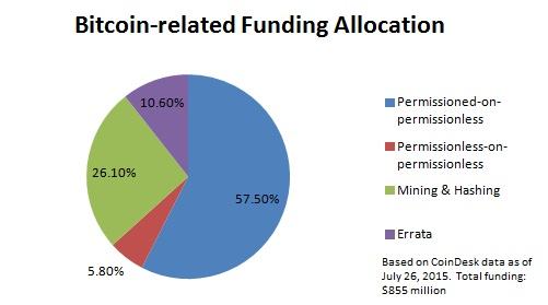 pie chart bitcoin funding