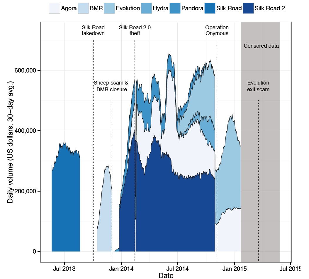 dark net market volume