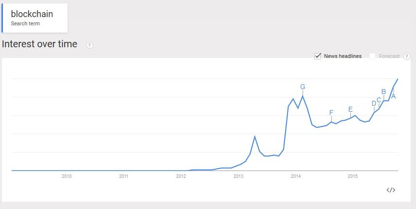 blockchain search google