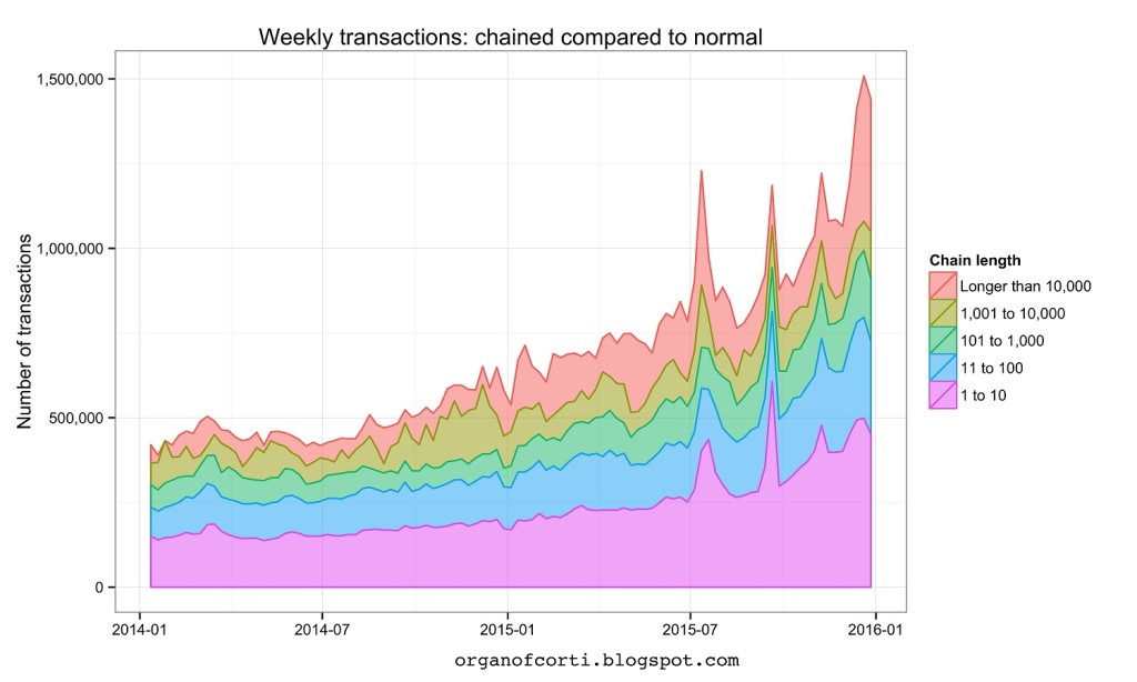 long-chain transactions